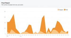 facebook reach metric