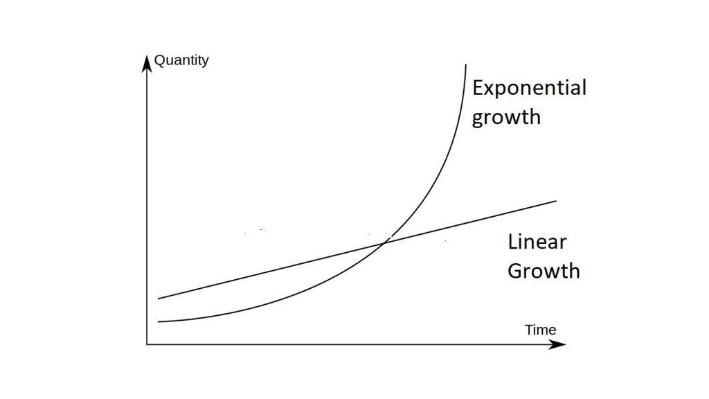 تفاوت رشد خطی و رشد تصاعدی